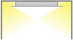 Aufbau Tips, Indirekte Beleuchtung mit Deckenabhängung