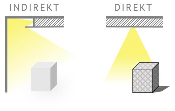 Vergleich Direkte Und Indirekte Beleuchtung