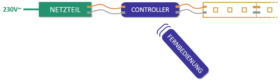 LED-Installation mit Netzteil und Controller