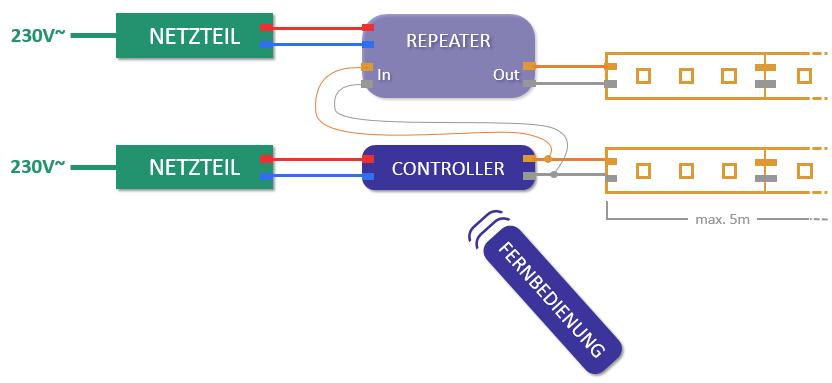 LED Installation mit mehreren Netzteilen und Repeater