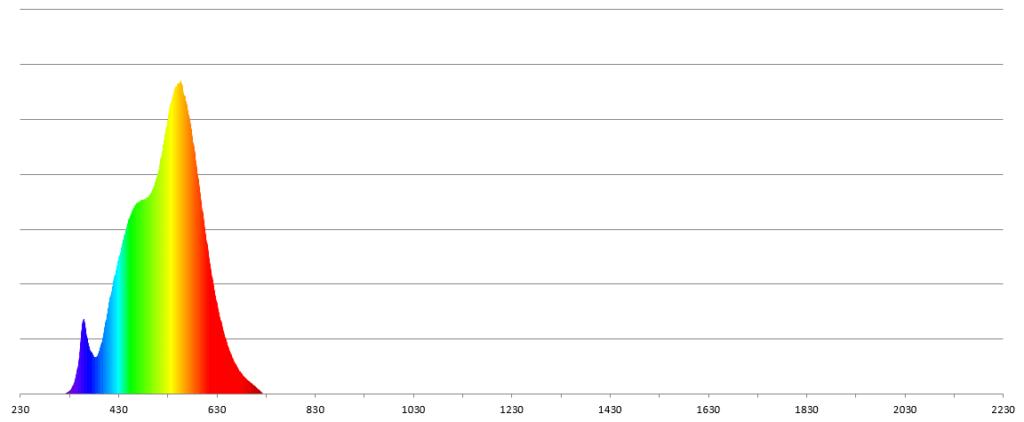 Strahlungsspektrum einer LED
